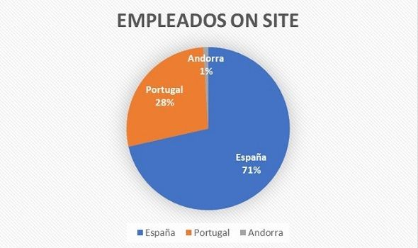 Empleados On Site